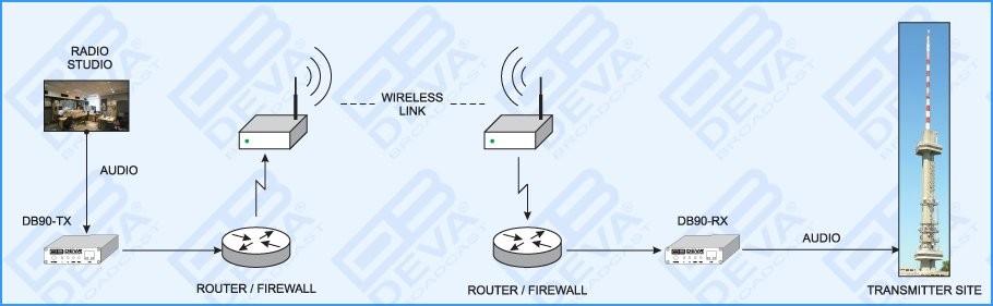 DB90 RX - IP Decoder